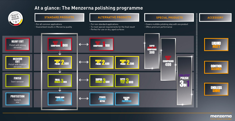 Menzerna - 'Perfection in Polishing', available at UF