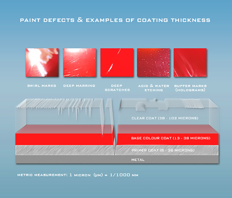 What To Do If Your Car Has Thin Paint
