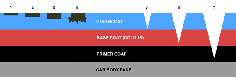 Commonly found paintwork blemishes